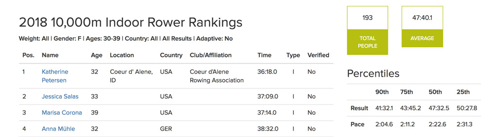 Use the Concept2 rankings search tool to find your target 10K row, ski, or bike range for your age group. #indoorrowing #skierg #10kerg #endurancetraining #10Kergstrategy ucanrow2.com